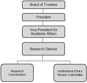 research-org-chart